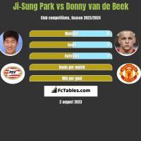 Ji-Sung Park vs Donny van de Beek h2h player stats
