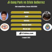 Ji-Sung Park vs Erick Gutierrez h2h player stats