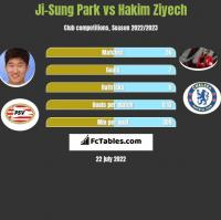 Ji-Sung Park vs Hakim Ziyech h2h player stats