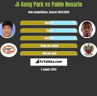 Ji-Sung Park vs Pablo Rosario h2h player stats