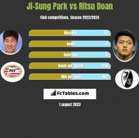 Ji-Sung Park vs Ritsu Doan h2h player stats
