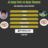 Ji-Sung Park vs Ryan Thomas h2h player stats