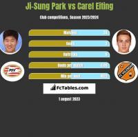 Ji-Sung Park vs Carel Eiting h2h player stats