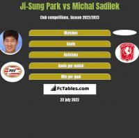 Ji-Sung Park vs Michal Sadilek h2h player stats