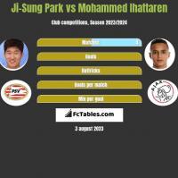 Ji-Sung Park vs Mohammed Ihattaren h2h player stats