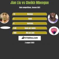 Jian Liu vs Cheikh Mbengue h2h player stats