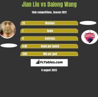 Jian Liu vs Dalong Wang h2h player stats