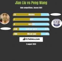 Jian Liu vs Peng Wang h2h player stats