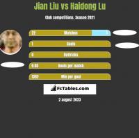 Jian Liu vs Haidong Lu h2h player stats