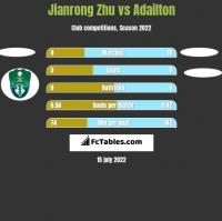 Jianrong Zhu vs Adailton h2h player stats