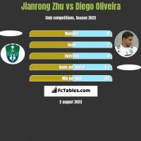 Jianrong Zhu vs Diego Oliveira h2h player stats