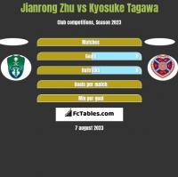 Jianrong Zhu vs Kyosuke Tagawa h2h player stats