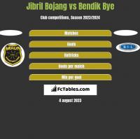 Jibril Bojang vs Bendik Bye h2h player stats