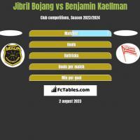 Jibril Bojang vs Benjamin Kaellman h2h player stats