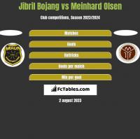 Jibril Bojang vs Meinhard Olsen h2h player stats