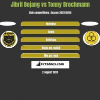 Jibril Bojang vs Tonny Brochmann h2h player stats