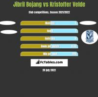 Jibril Bojang vs Kristoffer Velde h2h player stats