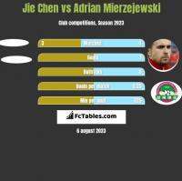 Jie Chen vs Adrian Mierzejewski h2h player stats