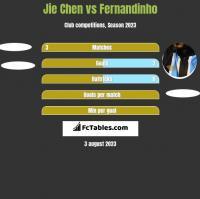 Jie Chen vs Fernandinho h2h player stats