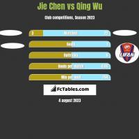 Jie Chen vs Qing Wu h2h player stats