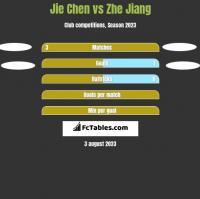 Jie Chen vs Zhe Jiang h2h player stats