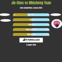 Jie Chen vs Mincheng Yuan h2h player stats