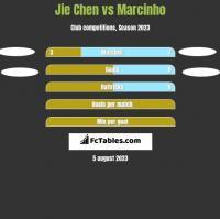 Jie Chen vs Marcinho h2h player stats