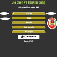 Jie Chen vs Honglin Dong h2h player stats