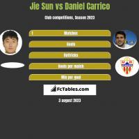Jie Sun vs Daniel Carrico h2h player stats
