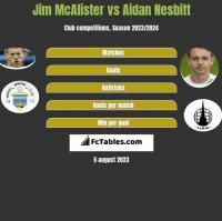 Jim McAlister vs Aidan Nesbitt h2h player stats