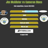 Jim McAlister vs Cameron Blues h2h player stats