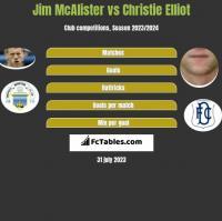 Jim McAlister vs Christie Elliot h2h player stats
