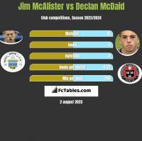 Jim McAlister vs Declan McDaid h2h player stats