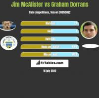 Jim McAlister vs Graham Dorrans h2h player stats