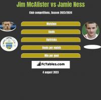 Jim McAlister vs Jamie Ness h2h player stats