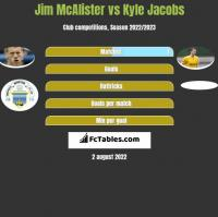 Jim McAlister vs Kyle Jacobs h2h player stats