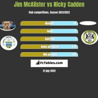 Jim McAlister vs Nicky Cadden h2h player stats