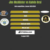 Jim McAlister vs Kalvin Orsi h2h player stats