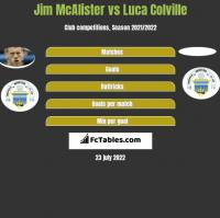 Jim McAlister vs Luca Colville h2h player stats