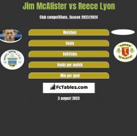 Jim McAlister vs Reece Lyon h2h player stats