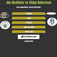 Jim McAlister vs Finlay Robertson h2h player stats