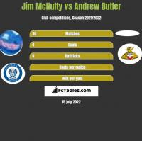 Jim McNulty vs Andrew Butler h2h player stats