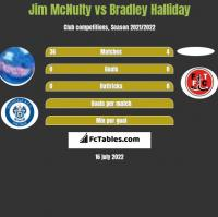 Jim McNulty vs Bradley Halliday h2h player stats