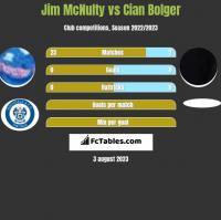 Jim McNulty vs Cian Bolger h2h player stats