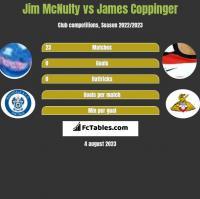 Jim McNulty vs James Coppinger h2h player stats