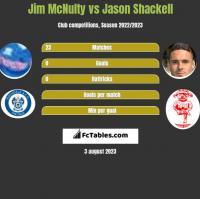 Jim McNulty vs Jason Shackell h2h player stats