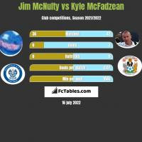 Jim McNulty vs Kyle McFadzean h2h player stats