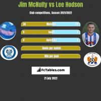 Jim McNulty vs Lee Hodson h2h player stats