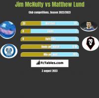 Jim McNulty vs Matthew Lund h2h player stats