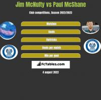 Jim McNulty vs Paul McShane h2h player stats
